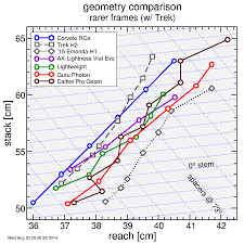 Stack Reach Comparison Of 2014 2015 Road Frames Weight Weenies
