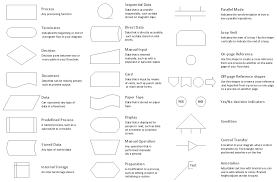 Dental Charting Symbols List Unbiased Flowchart Input Symbol Flow Chart Legend Example