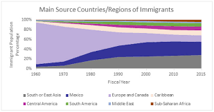 Snapshot Of U S Immigration 2019