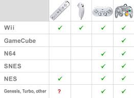 Controller Compatibility Chart
