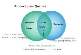 Types Of Sql Joins Venn Diagram Active Record Joins Learneroo