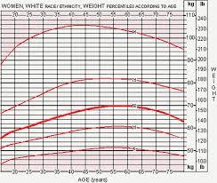 Weight Chart For Women Height Weight Chart Women Kadil Carpentersdaughter Co