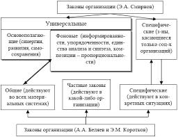 Проявление закона развития в организации Классификация законов организации