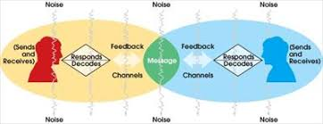 communication skills     communication process diagramcommunication process diagram