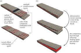 Ppt On Composite Materials Sustainable Self Healing At Ultra Low Temperatures In Structural