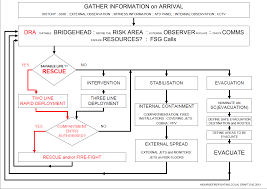 welcome to high rise fire fighting fire alarm flow chart at Fire Alarm Flow Diagram