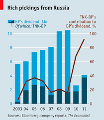 twilight for bp in russia the economist an unlucky oil major says it could sell its plum russian asset it have to