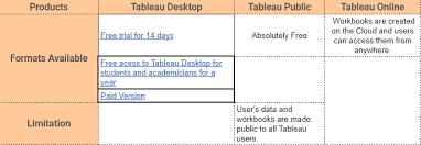 tableau desktop tableau public and tableau all offer data visual creation and choice depends upon the type of work