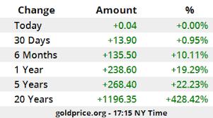 3 Day Gold Chart Spot Gold