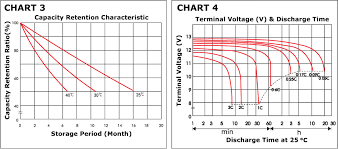 Battery C Rating Chart Lead Acid Battery Malaysia