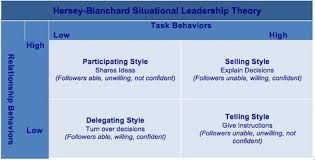 leadership theory hersey blanchard situational leadership theory