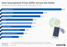 Smartphone Comparison Chart India Chart How Smartphone Prices Differ Across The Globe Statista