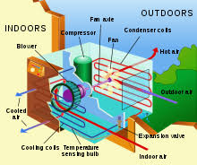 air conditioning unit. air conditioning window unit. parts of a unit