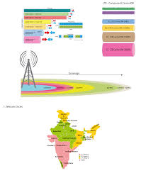 Wireless Spectrum Chart Holdings By Carrier India Spectrum Maps 2019