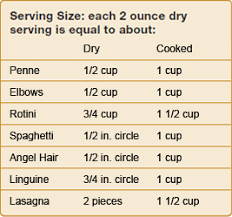 Spaghetti Number Chart Handy Guide For Dreamfields Pasta Serving Sizes