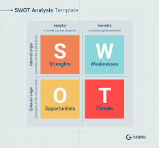 Swot Analysis Table Template What Is A Swot Analysis Definition Examples And Free Template