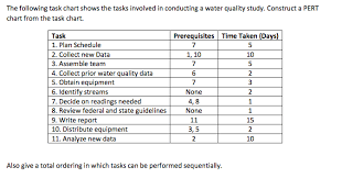 Solved The Following Task Chart Shows The Tasks Involved