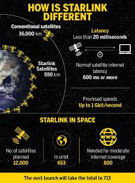 Visit starlink.com to sign up. Explained How You Will Get Cheap Internet From Space Times Of India