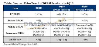 Dram Prices Head South Production Capacity To Follow