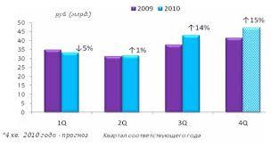 Отчет по практике Отчет по практике в ЗАО Связной Логистика  По итогам 4 квартала 2010 года рынок мобильных телефонов в денежном выражении составит 47 млрд рублей что на 15 % больше аналогичного периода 2009 года