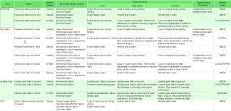 Fmea Chart Express Diagnostic Fmea Chart Dsi International