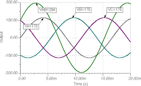 alternating current diagram. note that the peak of vab (t) is approximately 294 v, larger than 170 v peaksof va(t) or vb(t) voltages, but also not simply sum their alternating current diagram o