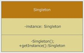 Singleton Design Pattern In Java Cool 48 Singleton Pattern Interview Questions In Java Answered
