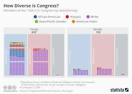 America Race Chart Chart How Diverse Is U S Congress Statista