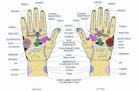 54 Judicious Hand Reflexology Chart Headaches