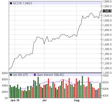 Gold Price Latest Futures Prices Charts Market News Nasdaq
