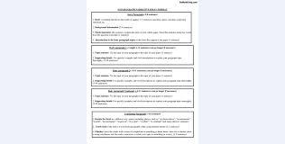 narrative essay form format ppt