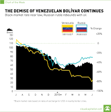Charts Venezuela Venezuela Russia Oil Chart Visual Capitalist