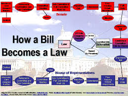 Bills Passed By Congress Per Year Washington State Academy Of Nutrition And Dietetics How Does A