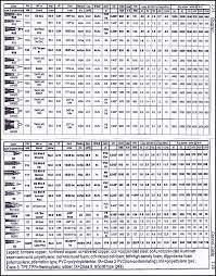 Pl Tone Chart Murs Vhf Setup That Works Well Endzone