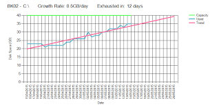 Disk Space Usage Trend Analysis Part 3 Hkey_local_machine