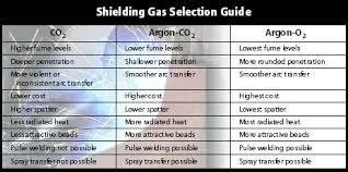 Welding Selection Chart Which Wire Do You Require