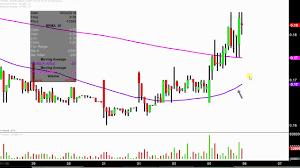 Biopharmx Corporation Bpmx Stock Chart Technical Analysis For 11 05 18
