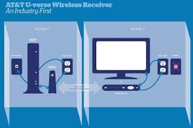 whole home dvr connection diagram wirdig wireless directv mini genie diagram on directv home wiring diagram