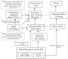 Bos Chart Template 4 Flow Chart Of The Reporting Of The Revenue And The Use Of