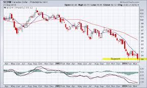 Canadian Dollar 2014 Chart Canadian Dollar Chart Analysis Tradeonline Ca