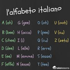 Italian orthography (writing) uses a variant of the latin alphabet consisting of 21 letters to write the italian language. Italian Alphabet Pronunciation Chart Memory Games To Practice