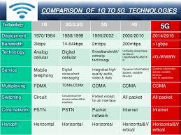1g 2g 3g 4g 5g Comparison Chart Mansi07 Mansipruthi