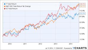 Att Stock Quote Impressive Dow Jones's 40 Point Mistake Global Fascinating AtT Stock Quote