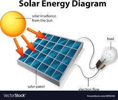 Sun Energy Diagram Reading Industrial Wiring Diagrams