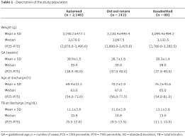 Follow Up Of Neonatal Jaundice In Term And Late Premature