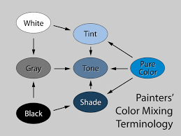 What color does mixing <b>pink and blue</b> make? - Quora