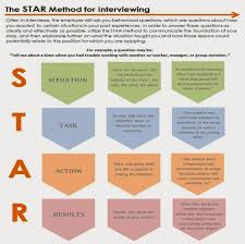 Star Questions Using The Star Method To Ace Your Interview Cooperative Education