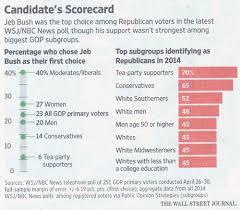 An Interesting Chart From The Wall Street Journal Present