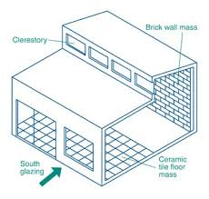 Contemporary Small Passive Solar House Plans BEST HOUSE DESIGN Solar Home Designs