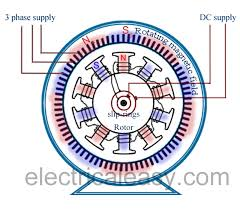construction of synchronous motor